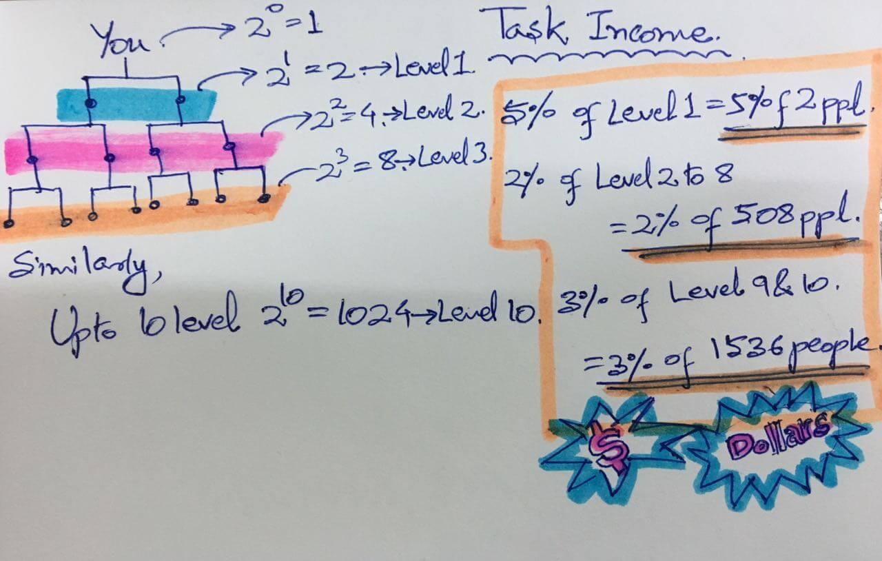 viewclip level income