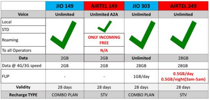 jio and airtel plan comparision